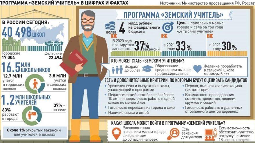 В селах и небольших городах тверских педагогов встречают с миллионом рублей