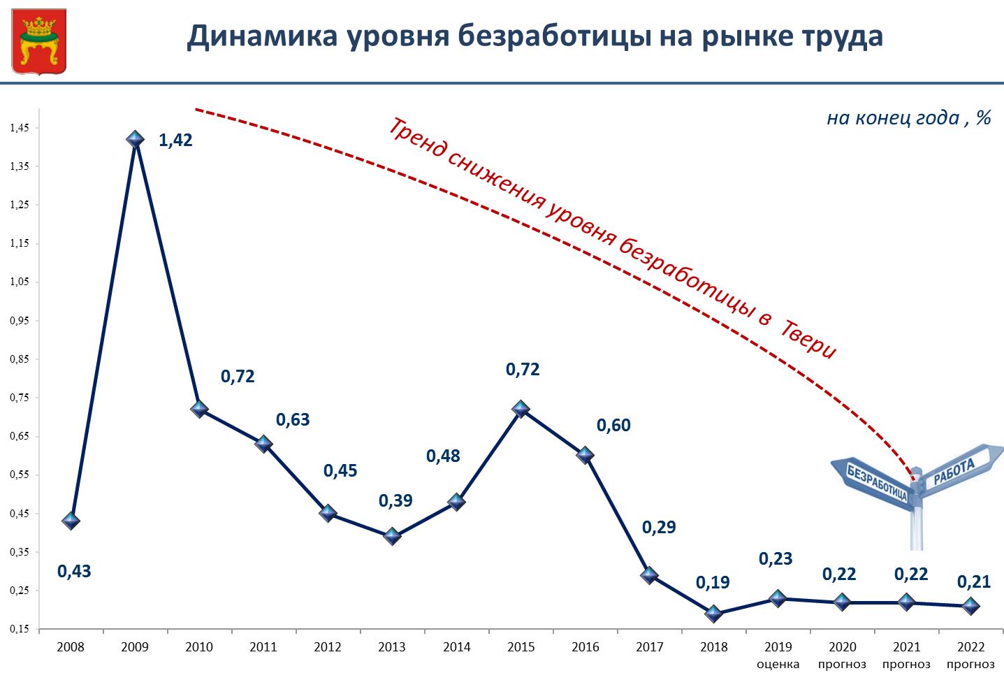В Твери самый низкий уровень безработицы в ЦФО