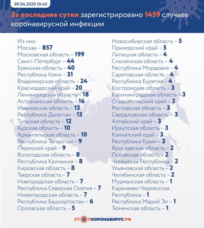 В Тверской области выявили 7 новых случаев заражения коронавирусом