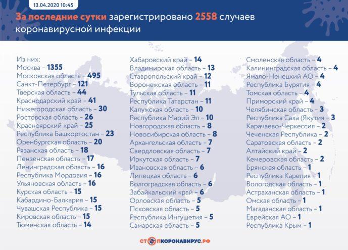 44 новых случая заражения коронавирусом подтвердили в Тверской области