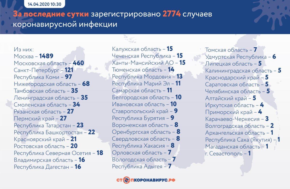 За сутки ситуация с заболеваемостью коронавирусом в Тверской области не изменилась
