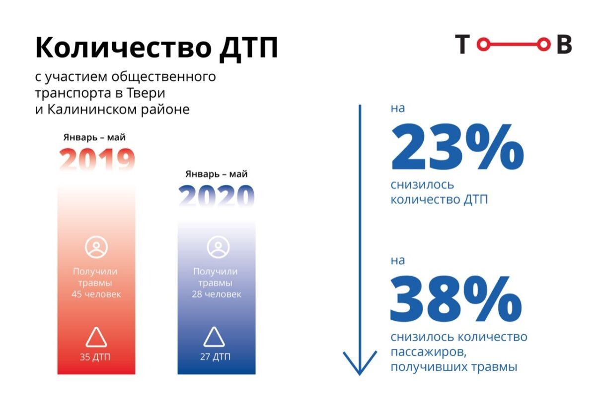 Число ДТП с участием общественного транспорта сократилось на 23% в Твери