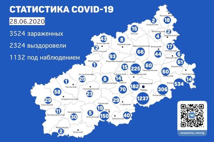 2324 жителя Тверской области выздоровели от коронавируса