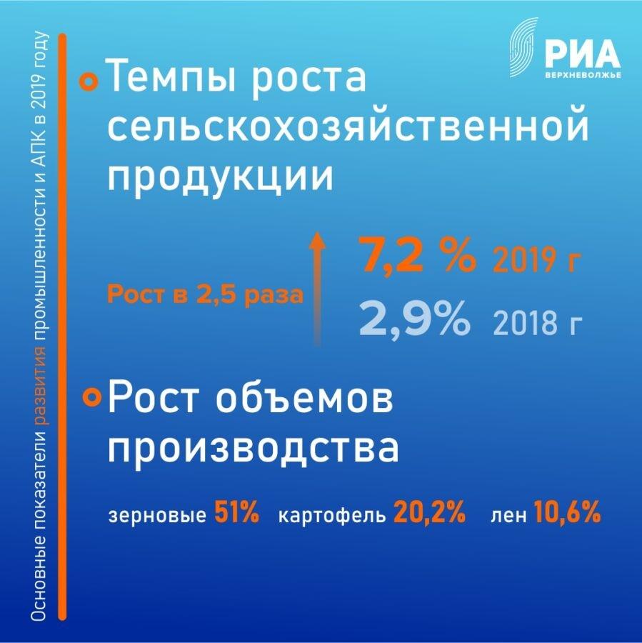 Половина всех инвестиций в Тверской области приходится на сельское хозяйство