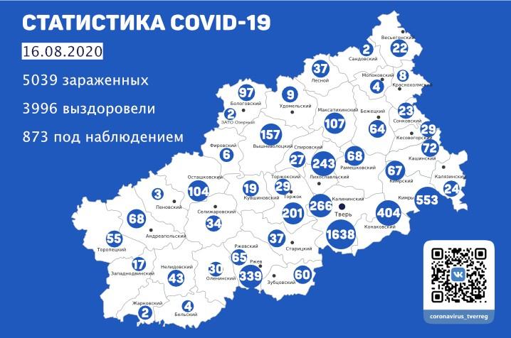 К 16 августа 3996 жителей Тверской области вылечились от коронавируса