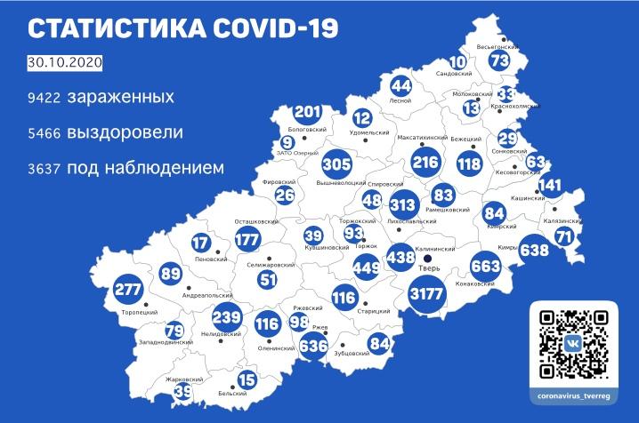 Коронавирус в Тверской области 30 октября: подтверждено 146 новых случаев