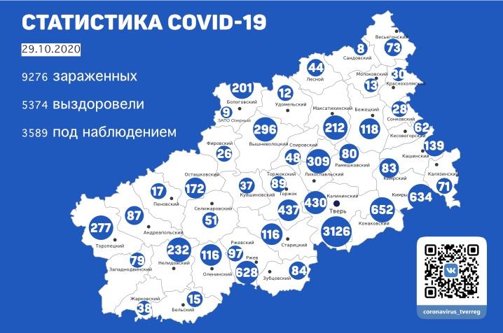 29 октября в Тверской области подтвердили еще 142 случая заражения коронавирусом