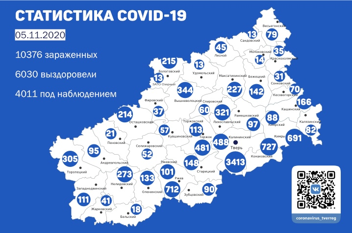 Коронавирус в Тверской области 5 ноября: подтверждено 169 новых случаев