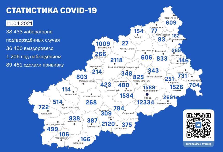 Коронавирус в Тверской области 11 апреля: заболевших с каждым днём меньше
