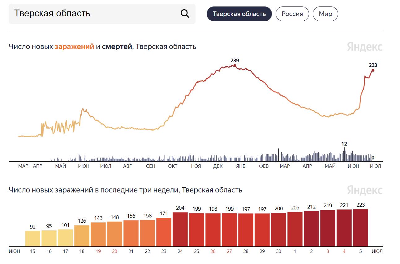 Очередной антирекорд по количеству ковид-заболевших побит в Тверской области