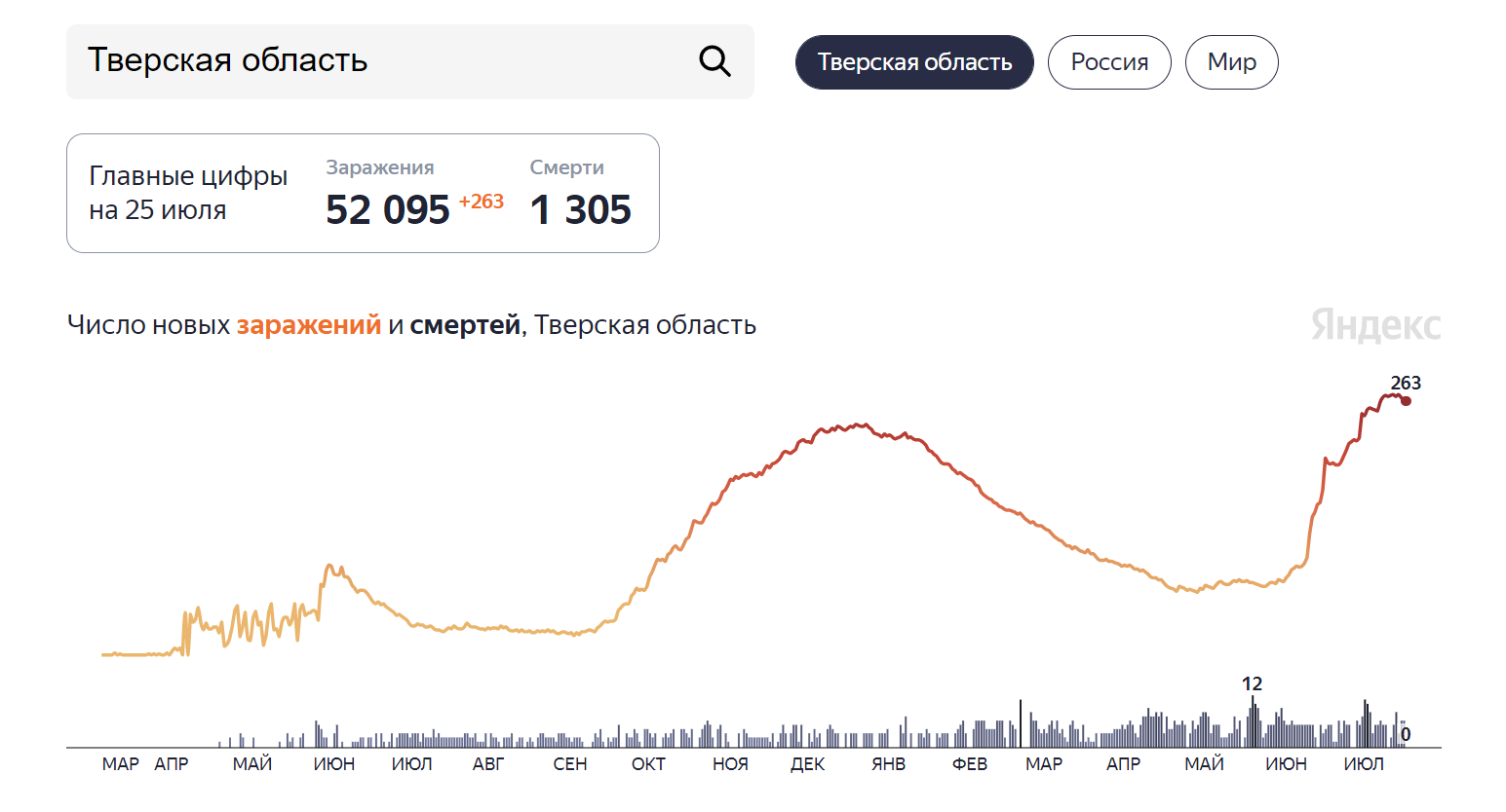 Ковид в Тверской области идёт на спад: статистика на 25 июля