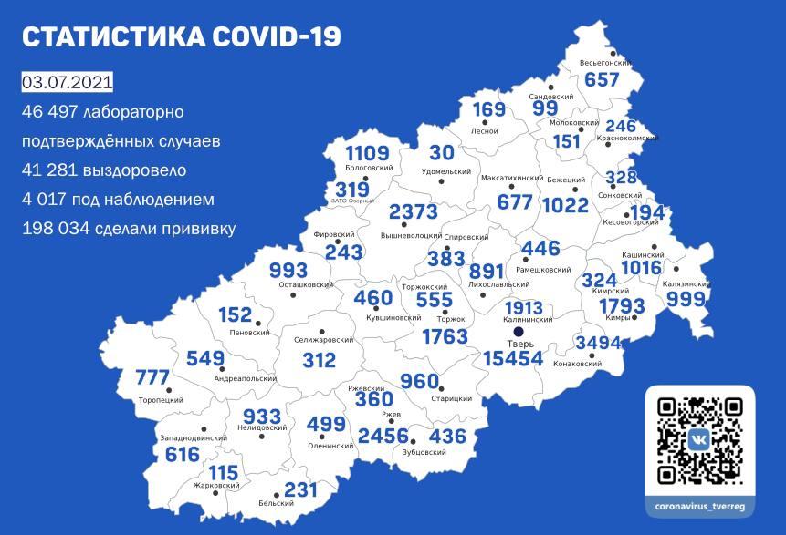 Ещё 219 жителей Тверской области заразились коронавирусом к 3 июля