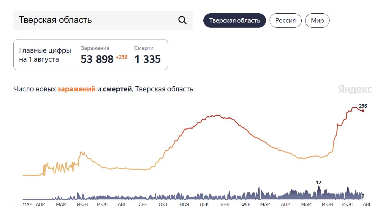 Ковид всё не уходит из Тверской области: статистика на 1 августа