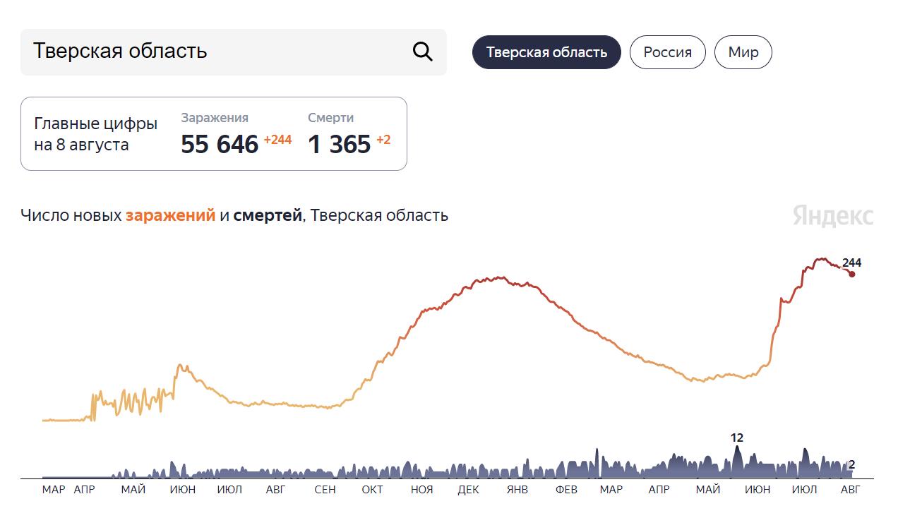 Ковид в Тверской области отступает: статистика на 8 августа